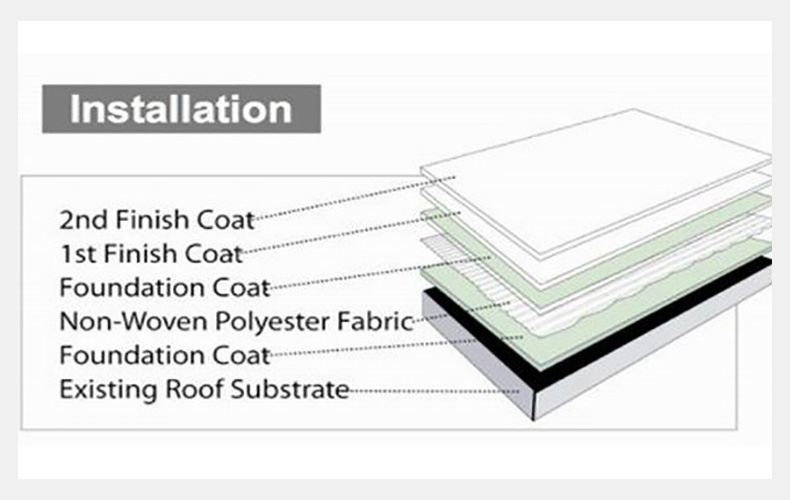 bituminous waterproof roof fabric manufacturer for roof repair-6